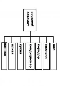 Схема групп автоматов защиты