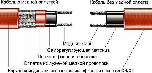 kanalizaciya-s-podogrevom-ustrojstvo-greyushhego-kabelya